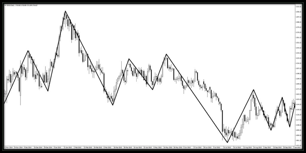 libra-formasyonu-trend-dalga-indikatoru-oncesi.png