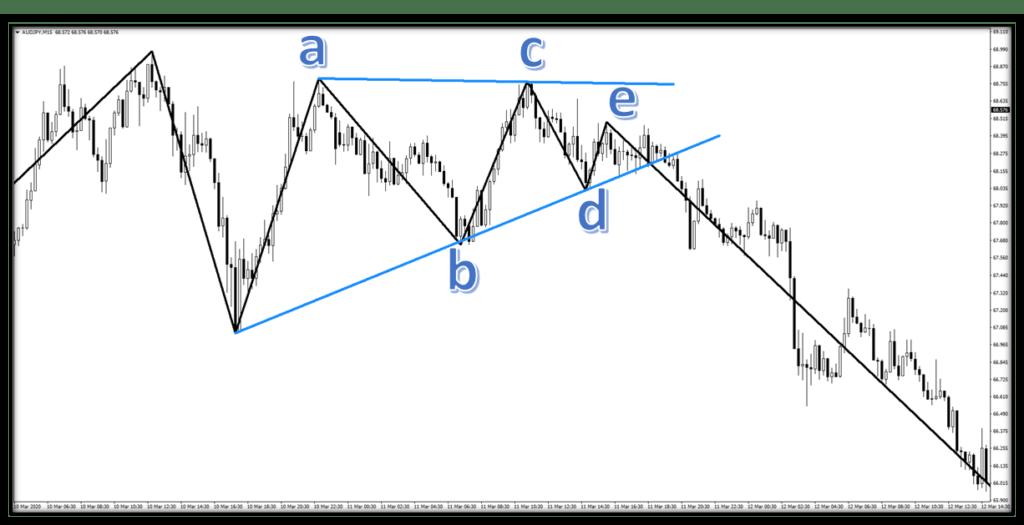 ucgen-formasyonu-trend-dalga-indikatoru-sonrasi.png